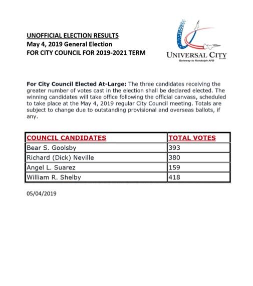 2019 Unofficial Election Results